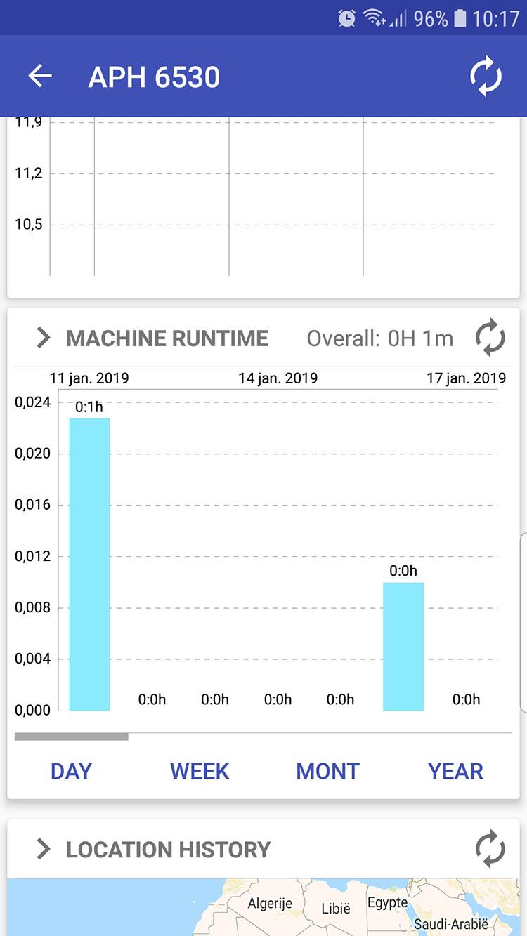 Ammann-Service-Link-screenshot-gebruik-per-dag